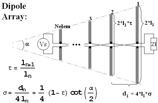 Log Periodic Dipole Array Lpda